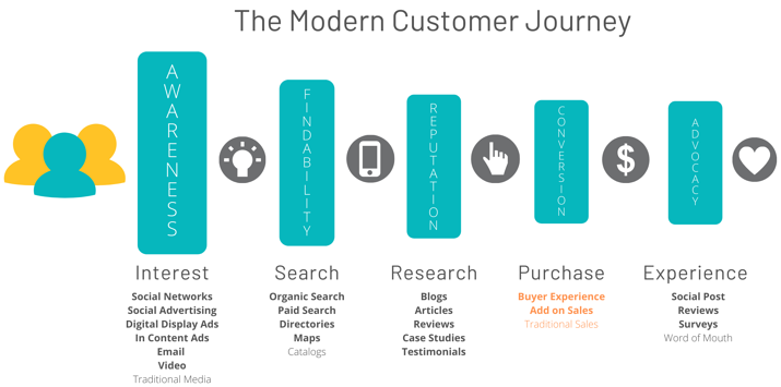 1 Bold Step Modern Customer Journey