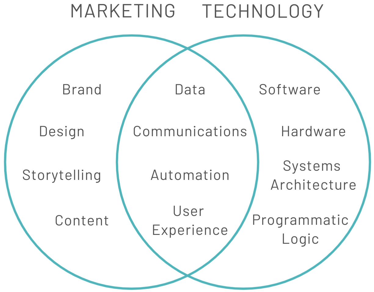 Marketing and Tech Intesect