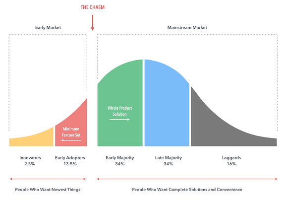 Crossing the Chasm Graph
