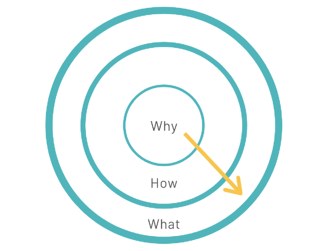 Start With Why Graph