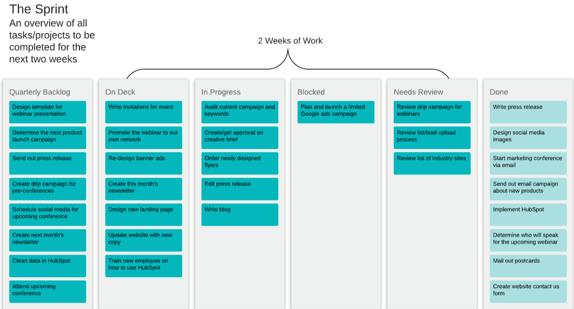 Agile Methodology Sprint Board